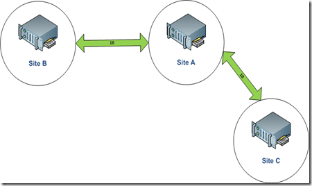 nearest-domain-controller-1