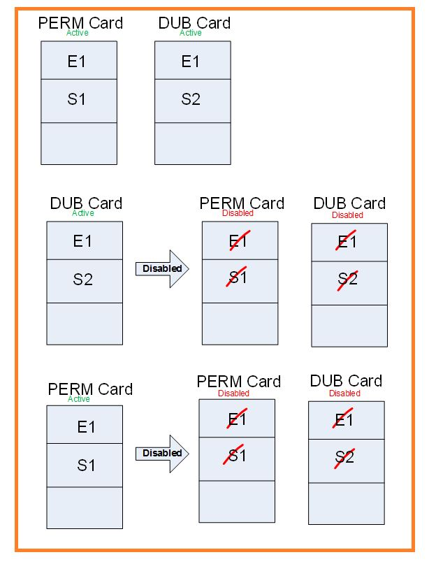 FIM smart card management 3
