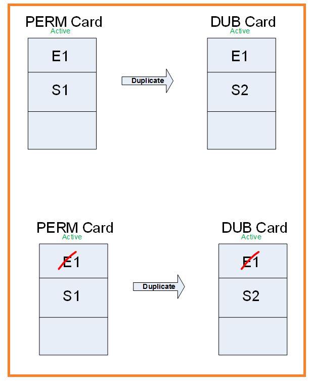 FIM smart card management 4