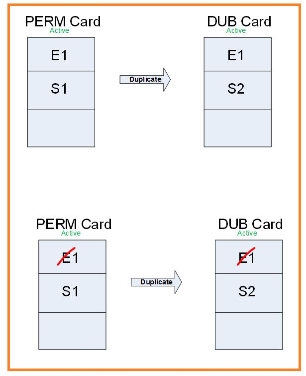 FIM smart card management 4