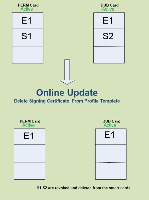 FIM smart card management 7