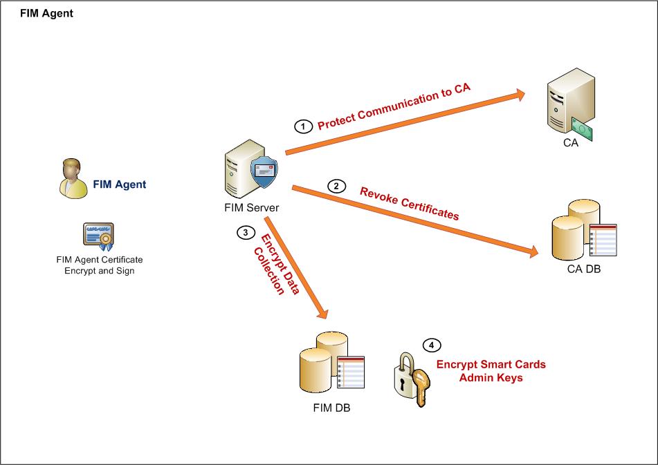 Microsoft-FIM-4