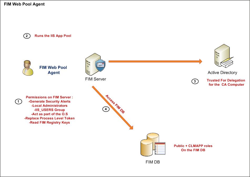 Microsoft-FIM-9