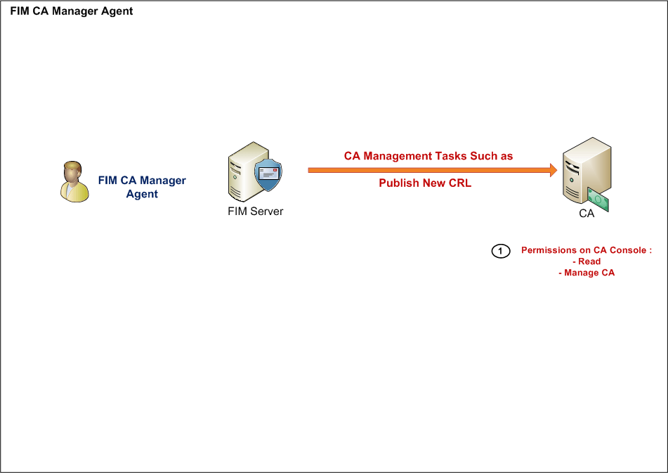 Microsoft FIM – Certificate Management Part 2 | Ammar Hasayen
