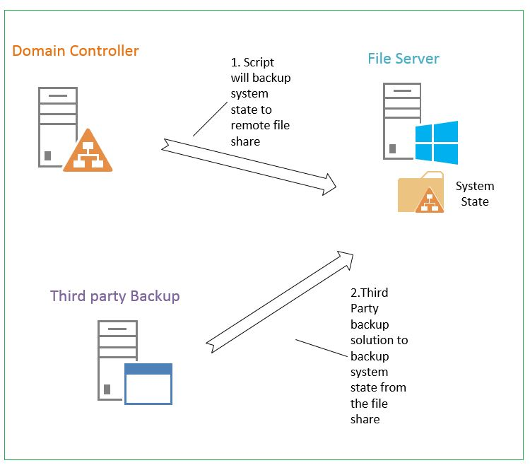 Active Directory backup 1