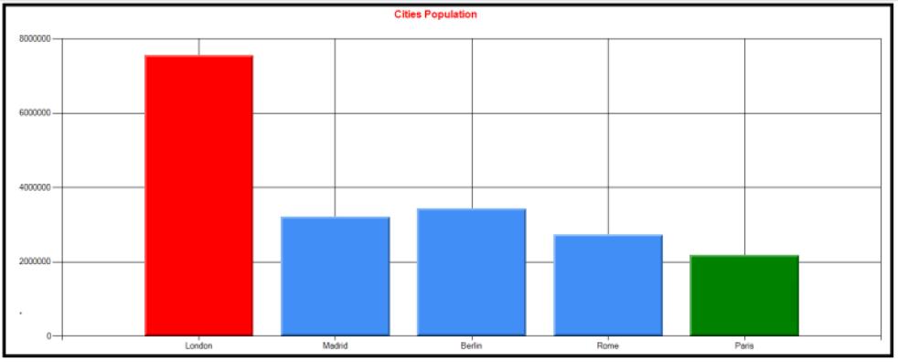 PowerShell charts 3
