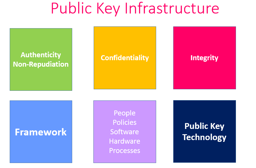 What is Public key Infrastructure PKI 1