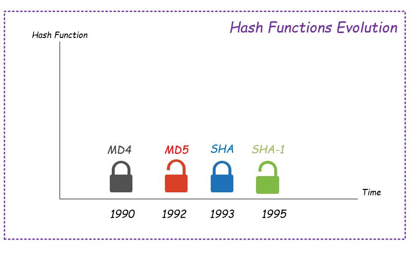SHA-1 deprecation 1