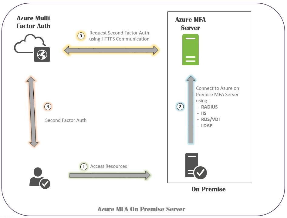 Azure Multi-factor authentication server 1
