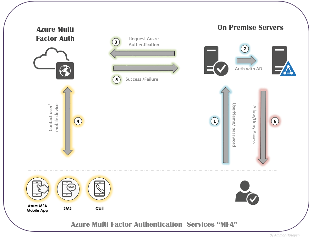 Azure multi-factor authentication Azure MFA 2