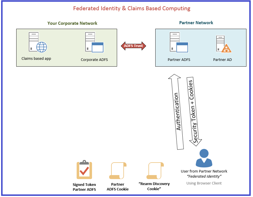 Claims federated identity 3