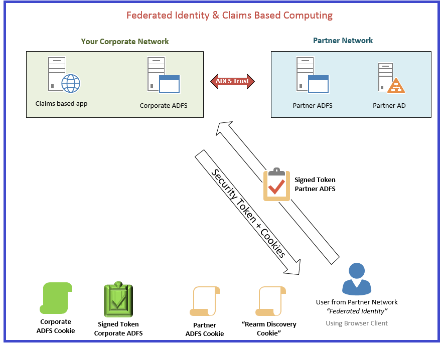 Claims federated identity 4