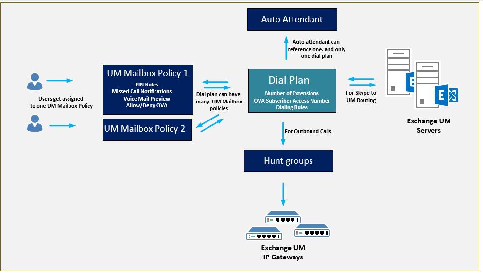 Exchange UM architecture & Exchange UM dial plans 4