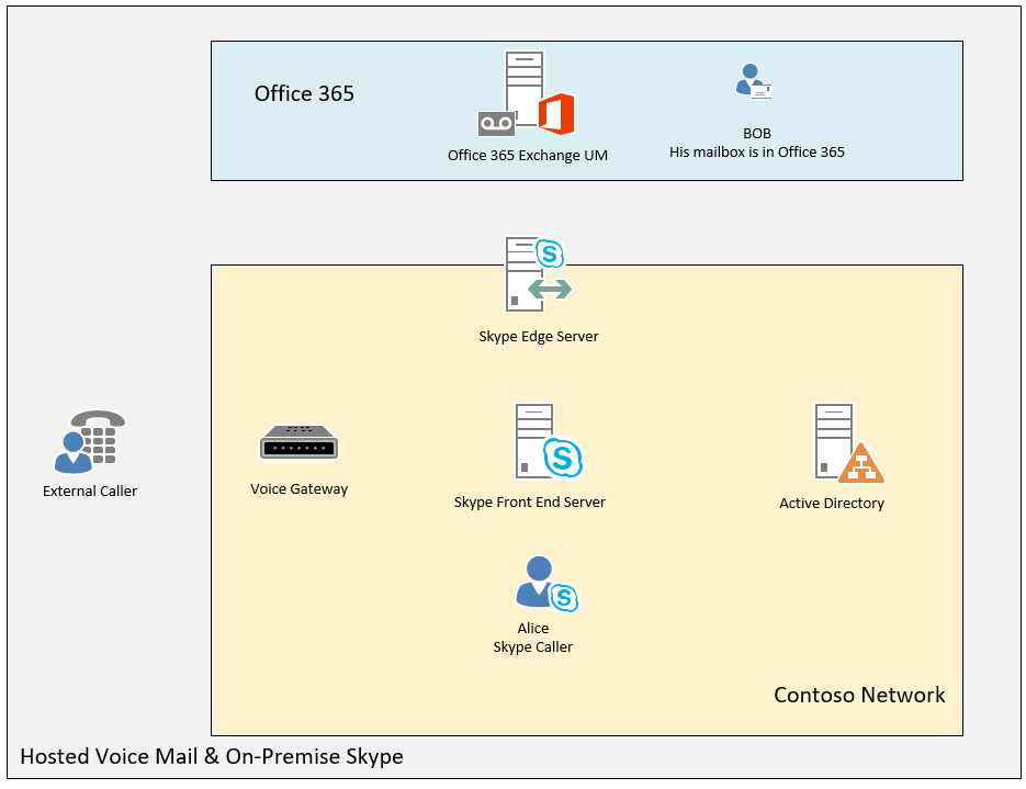 Hosted voice mail in Office 365 1