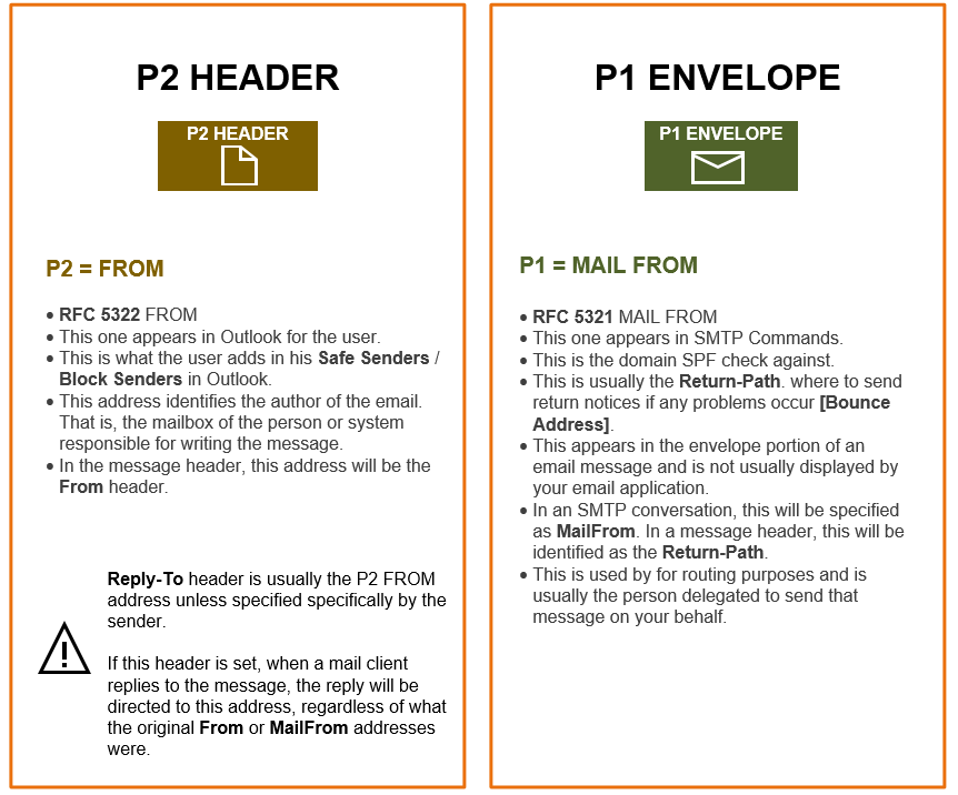 Email Message P1 and P2 headers 1