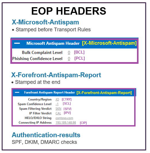 Exchange SCL and EOP headers 51