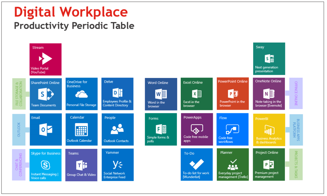 Modern Workplace 101
