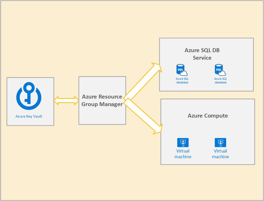 What is Azure Key Vault 7