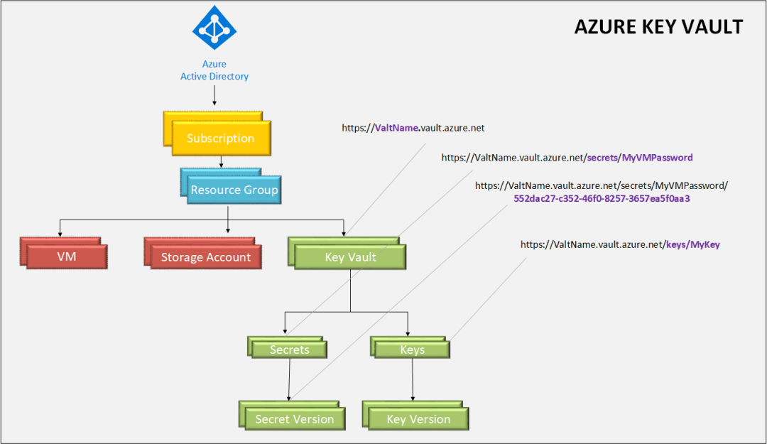 What is Azure Key Vault 22
