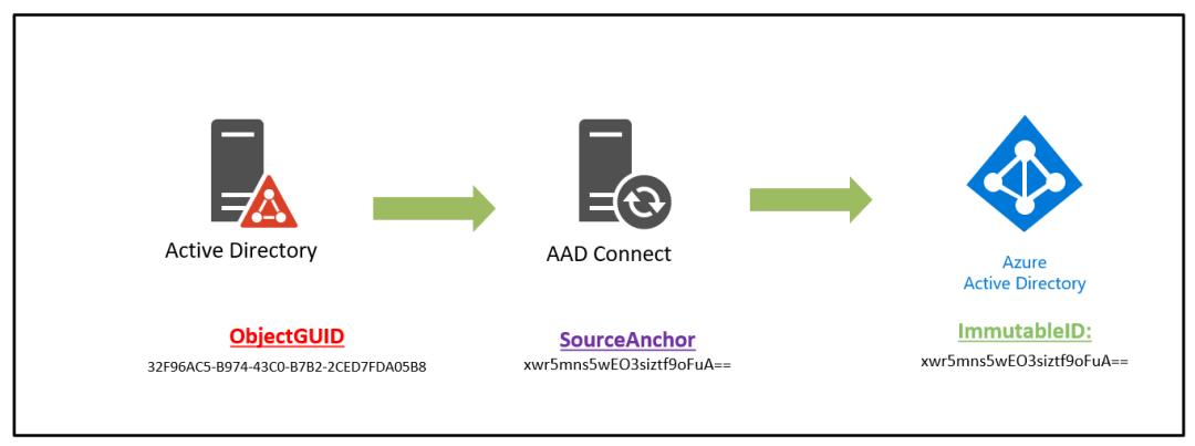 Azure AD GUID to Azure AD ImmutableID converter 9