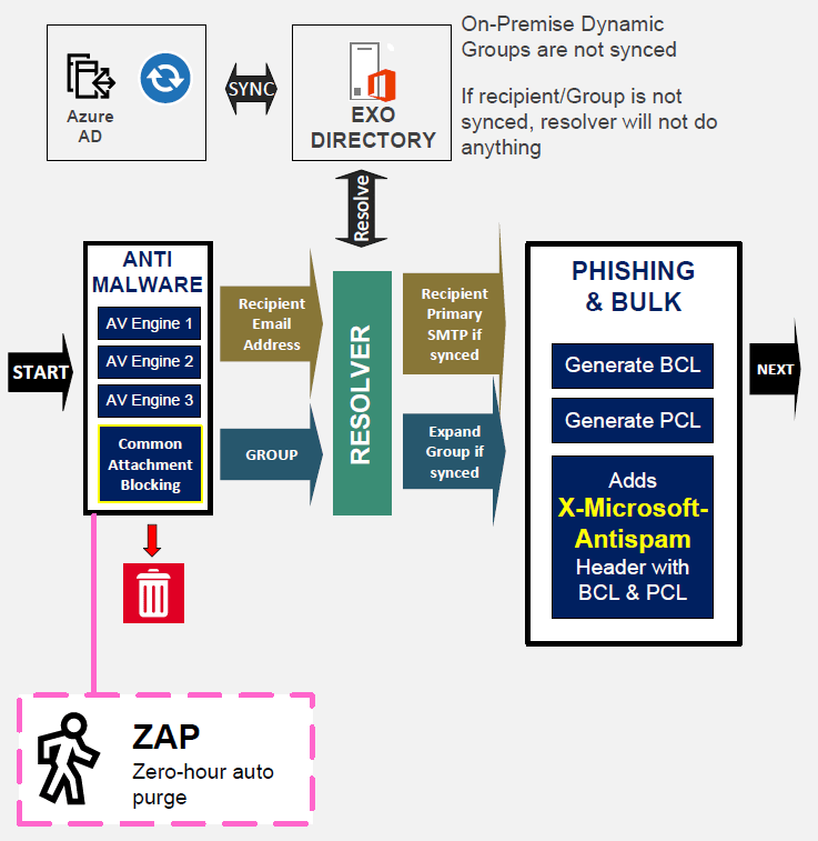 EOP Exchange Online Protection Architecture 15