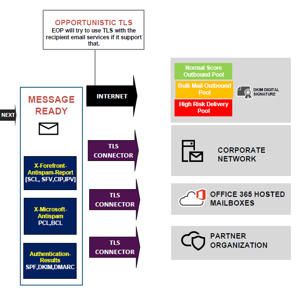 EOP Exchange Online Protection Architecture 21
