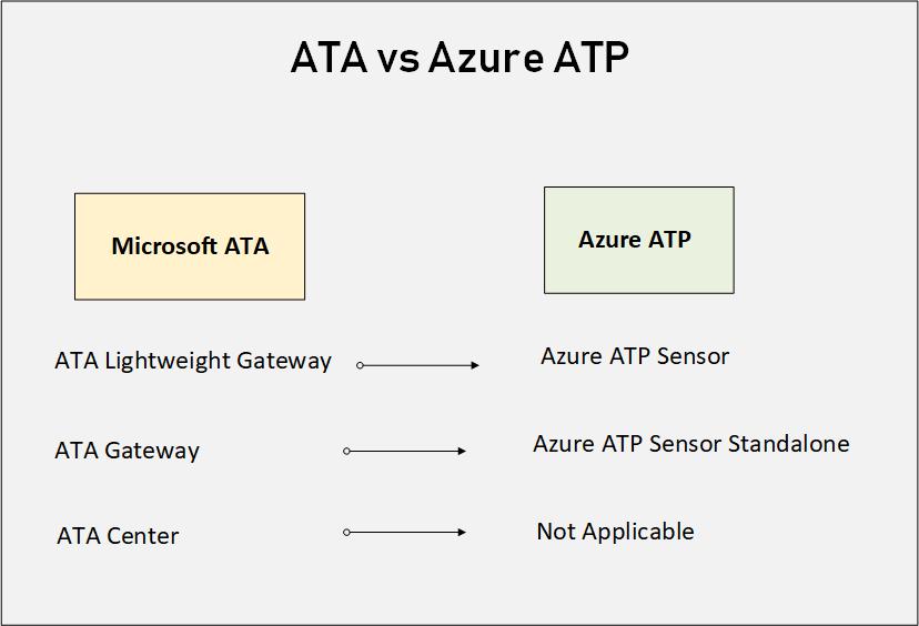 Azure ATP vs ATA 3