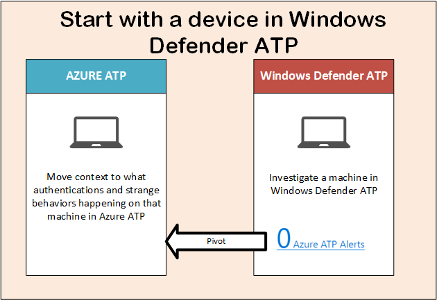 Azure ATP and Windows defender ATP integration 6