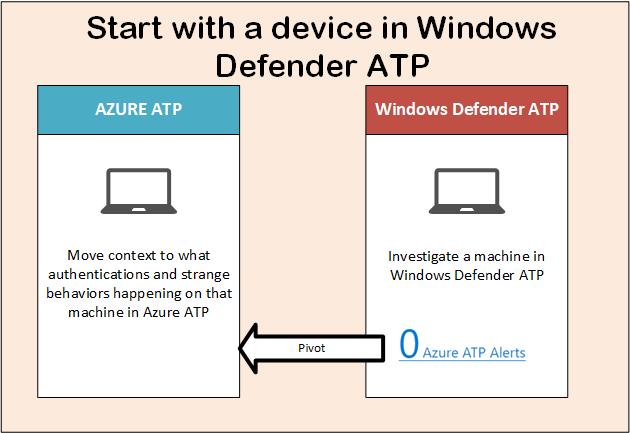 Azure ATP and Windows defender ATP integration 6