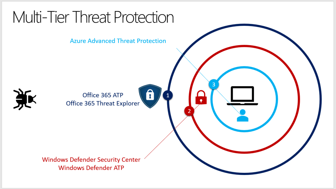 Azure Advanced Threat Protection or Azure ATP 34