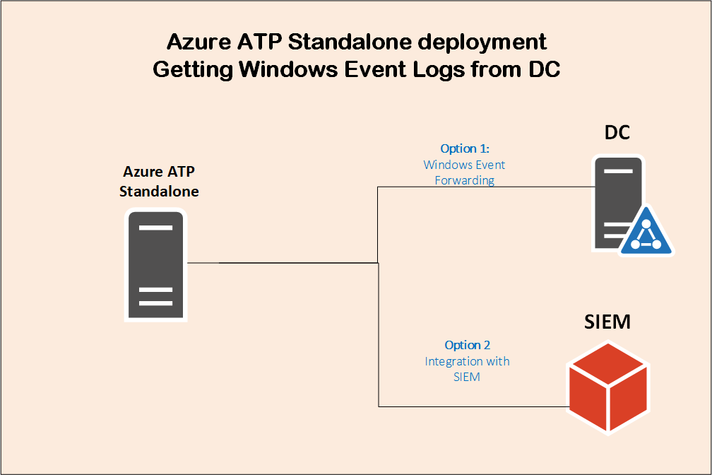 Azure advanced threat protection deployment 8