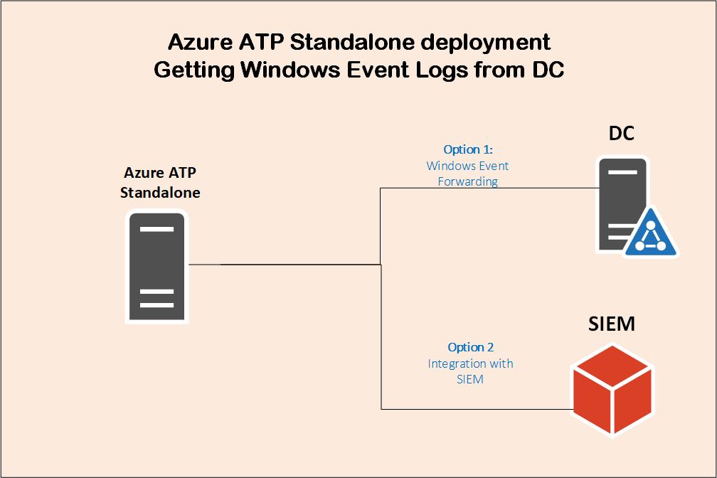 Implantação avançada de proteção contra ameaças do Azure 8