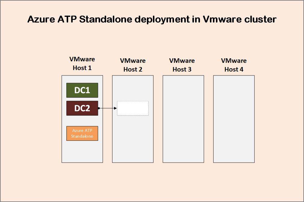 Azure advanced threat protection deployment 9