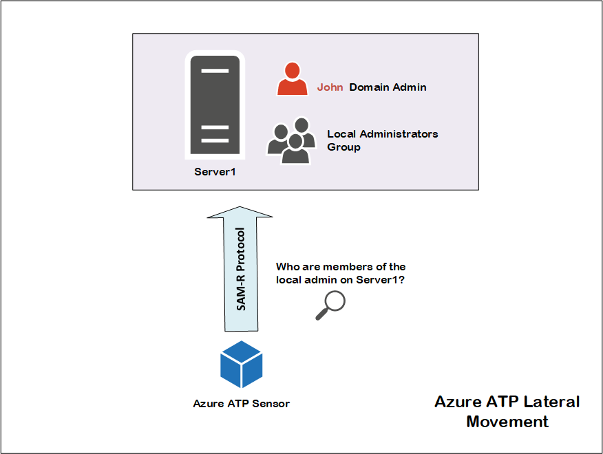 Azure advanced threat protection lateral movement 10