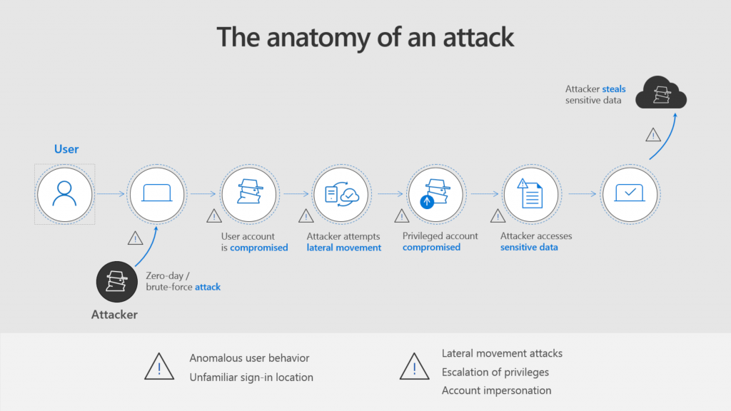 Azure advanced threat protection lateral movement 2