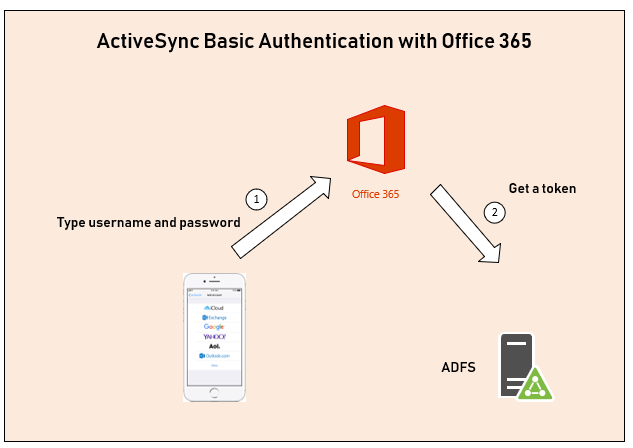 Azure Active Directory Conditional Access 4