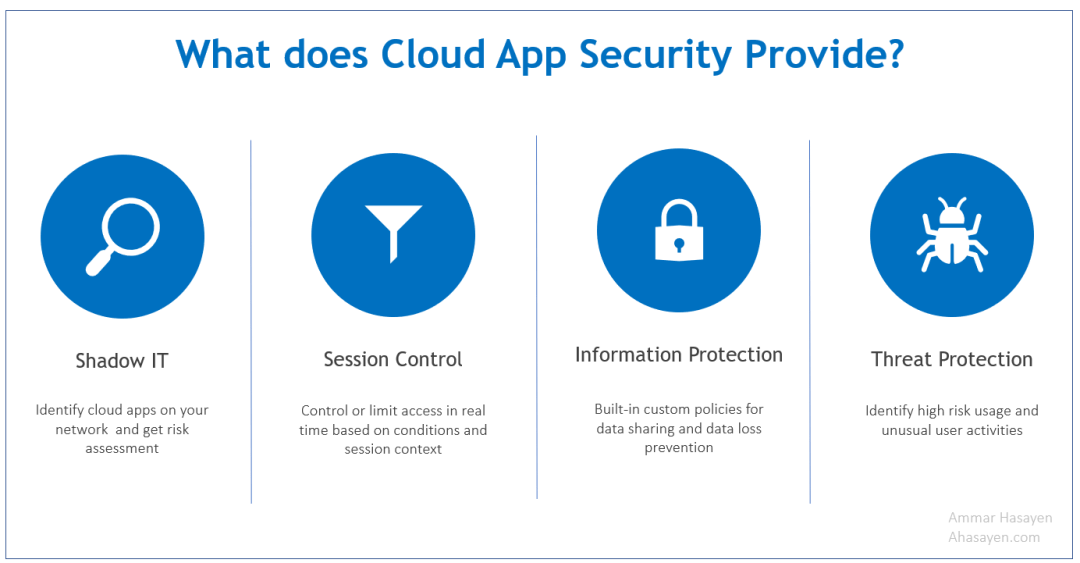 Microsoft Cloud App Security CAS 1