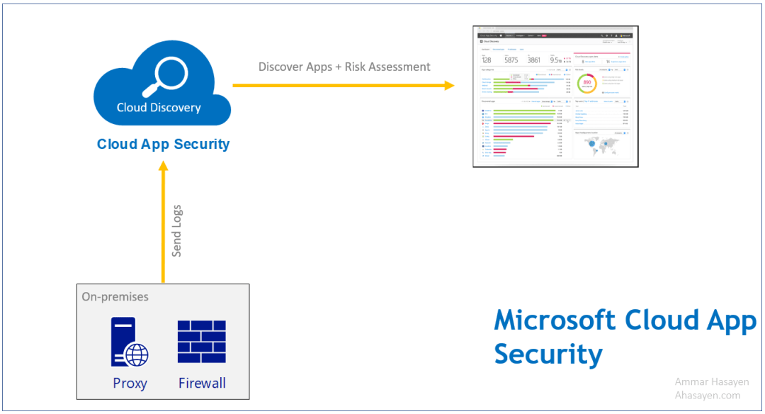Microsoft Cloud App Security CAS 2
