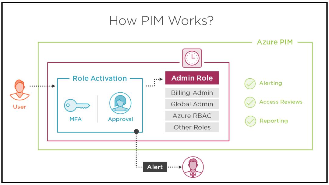 Microsoft Azure PIM 2