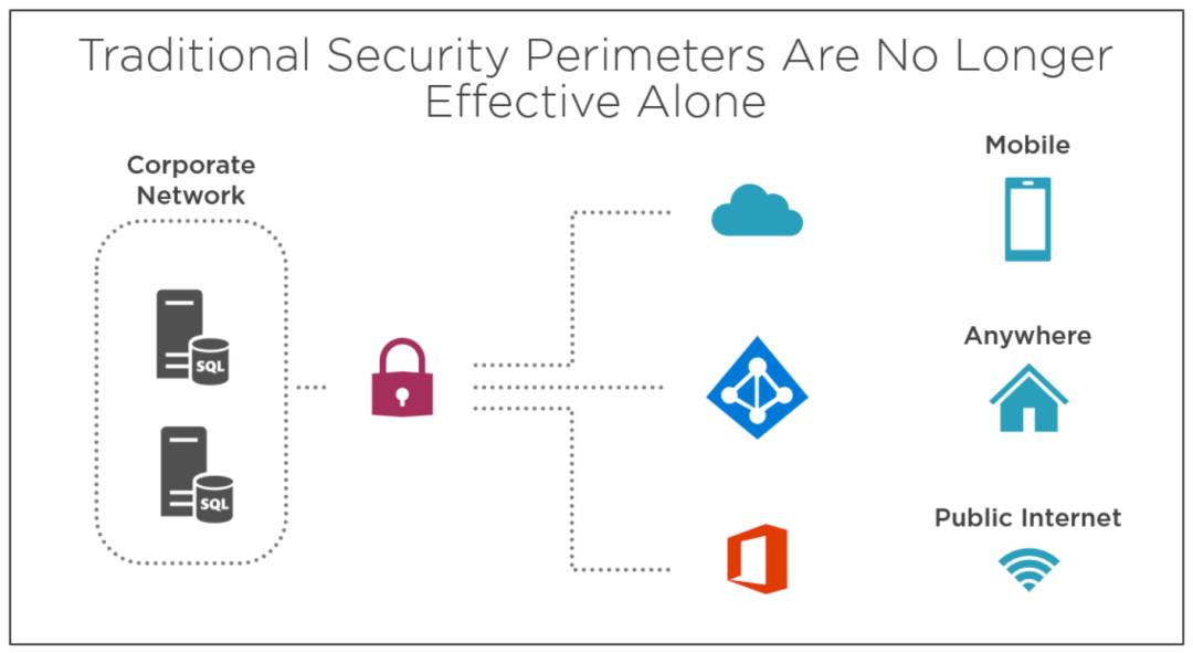 Secure Modern Workplace with Microsoft 365 Advanced Threat Protection 11