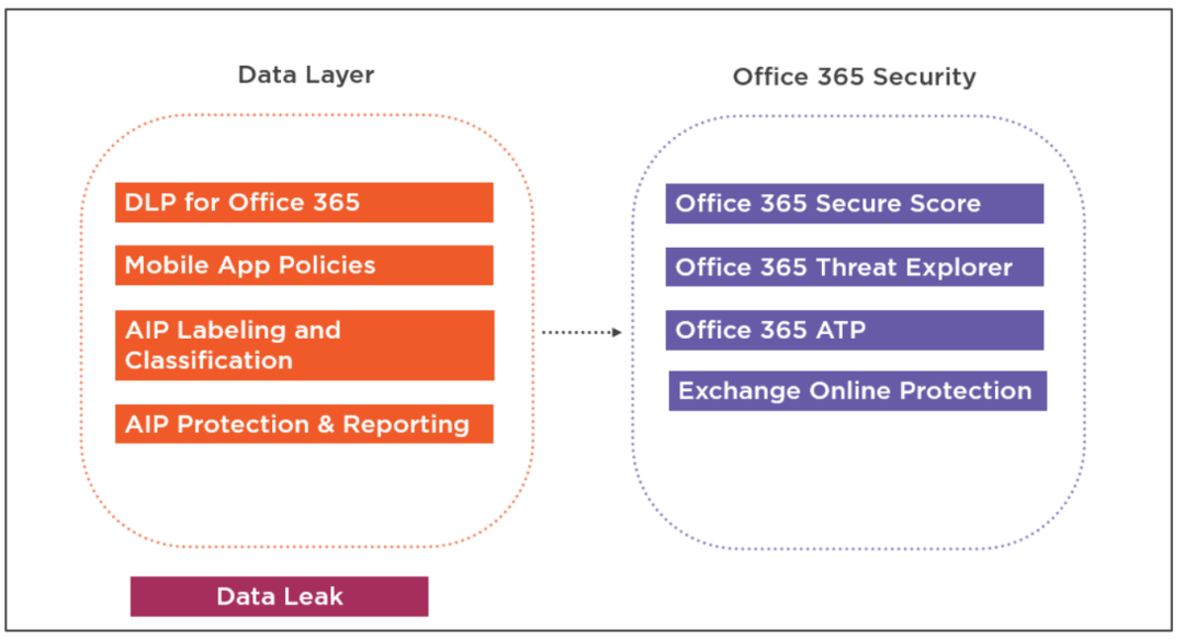 Secure Modern Workplace with Microsoft 365 Advanced Threat Protection 16