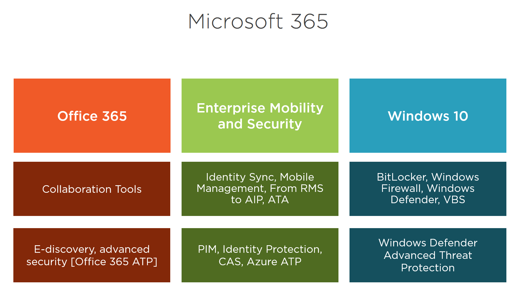Secure Modern Workplace with Microsoft 365 Advanced Threat