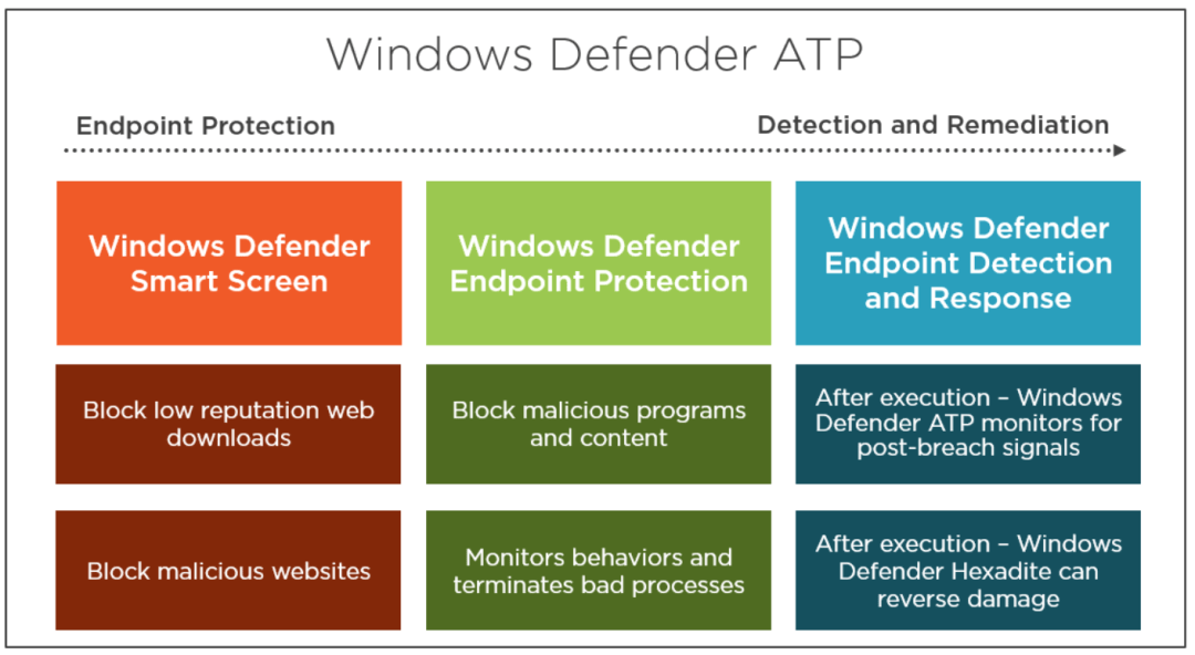 Secure Modern Workplace with Microsoft 365 Advanced Threat Protection 7