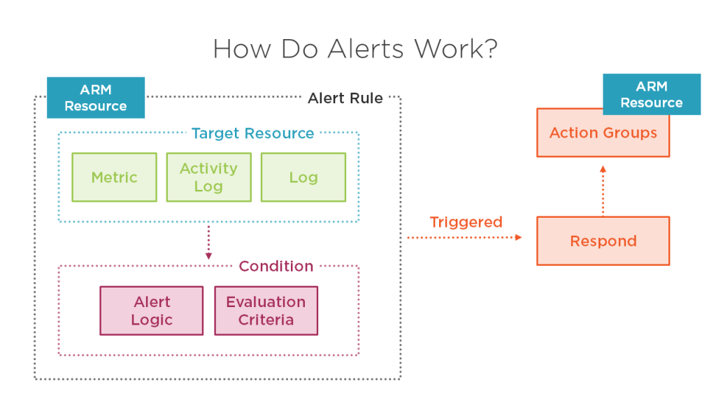Azure Security Alerts 13