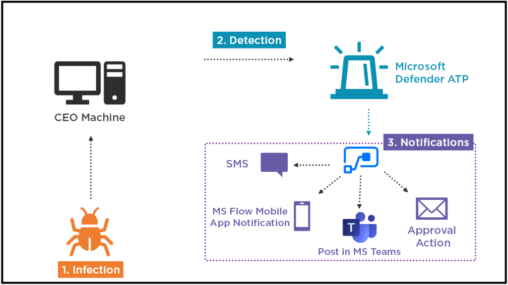 Protect Your CEO Machine with MS Flow & MS Defender ATP 101
