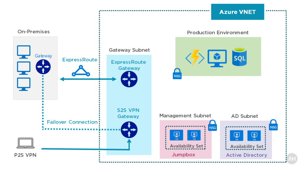 Introduction Azure Bastion 1