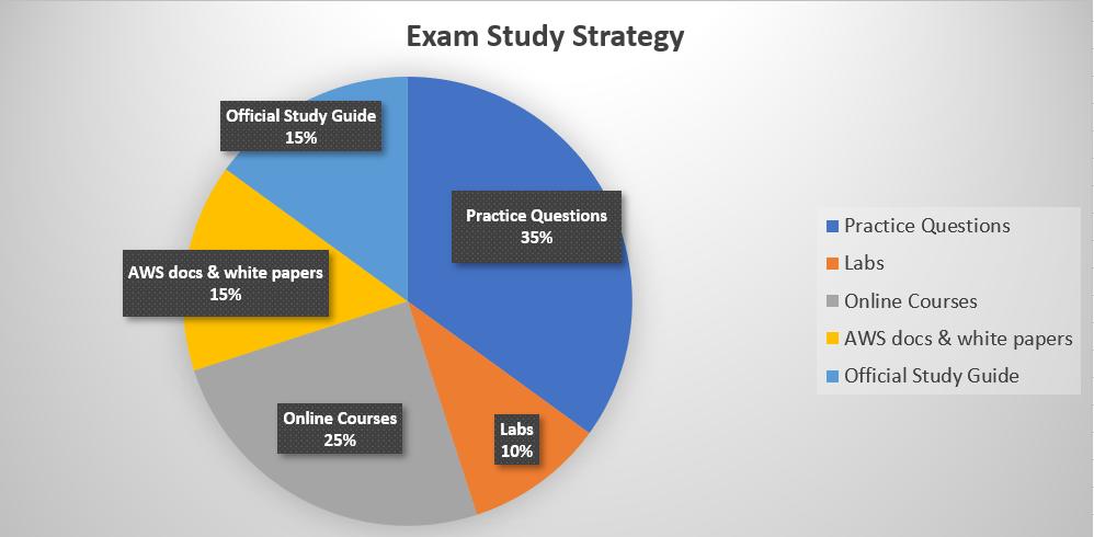 AWS Solutions Architect Associate Exam