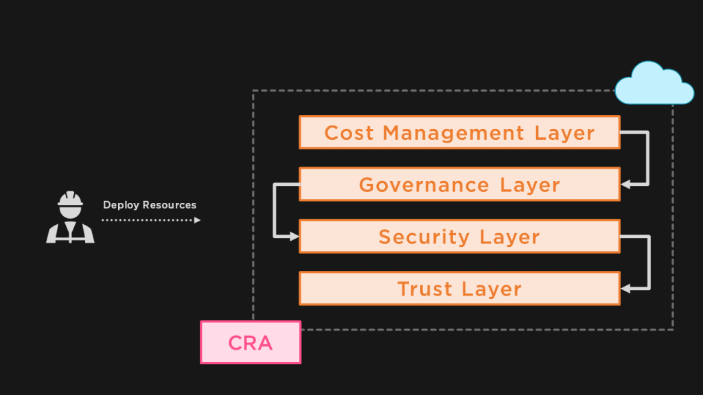 Cloud Reference Architecture CRA