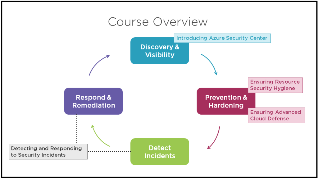 Incident Response and Remediation with Azure Security Center