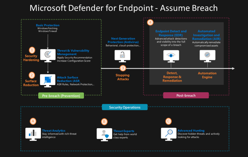 Endpoint Detection and Response EDR - Microsoft Defender for Endpoint 6